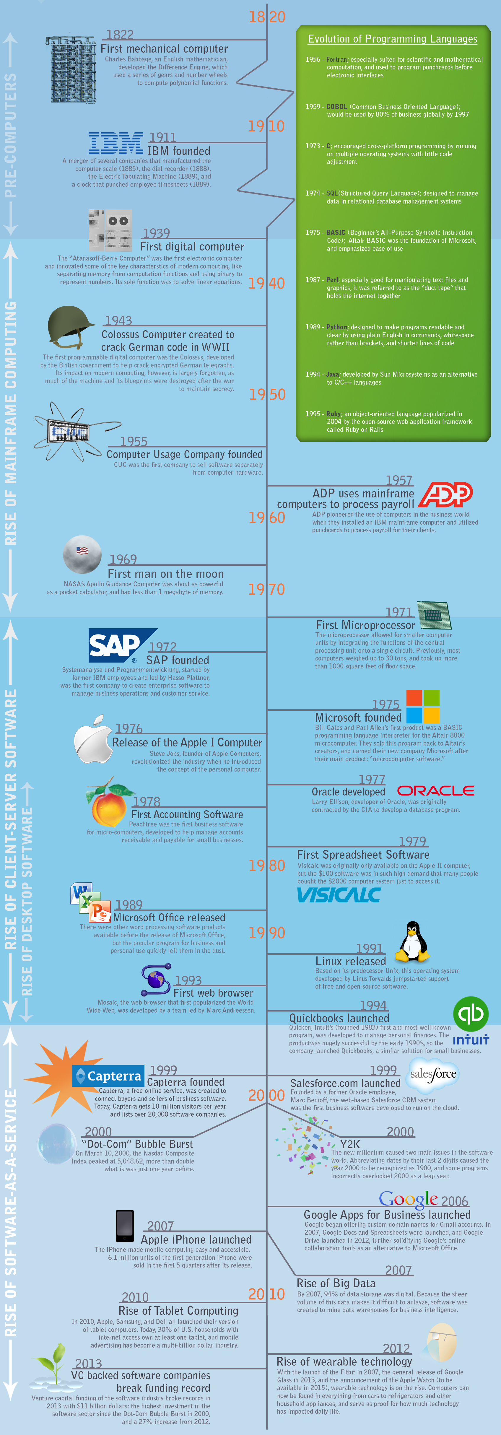 history-of-software-2